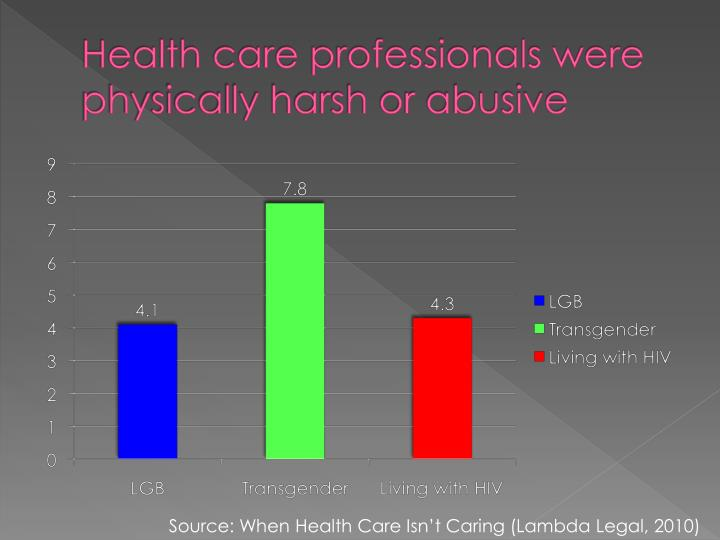 Health care professionals were physically harsh or abusive