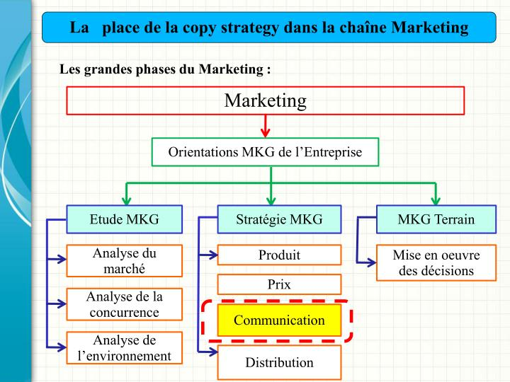 La   place de la copy strategy dans la chaîne Marketing