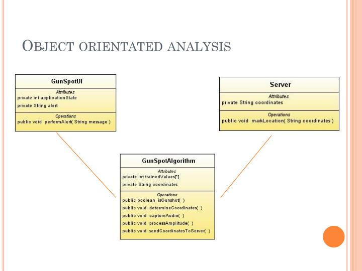 Object orientated analysis