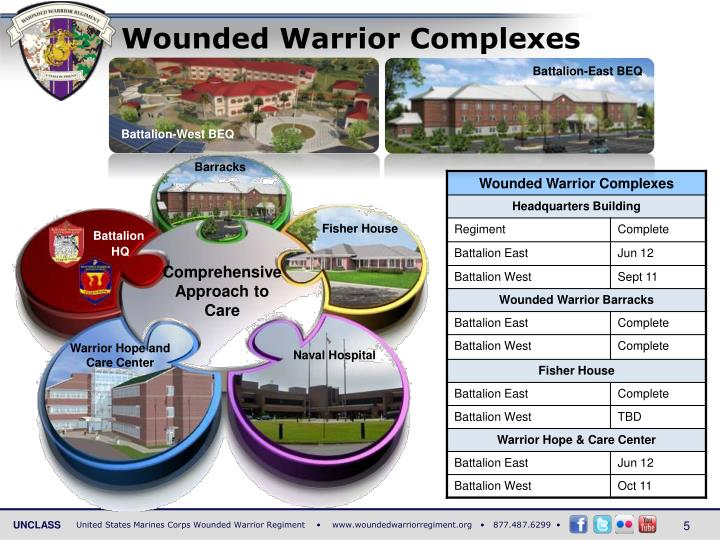 Wounded Warrior Complexes