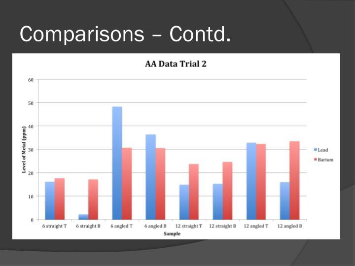 Comparisons – Contd.