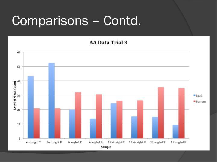 Comparisons – Contd
