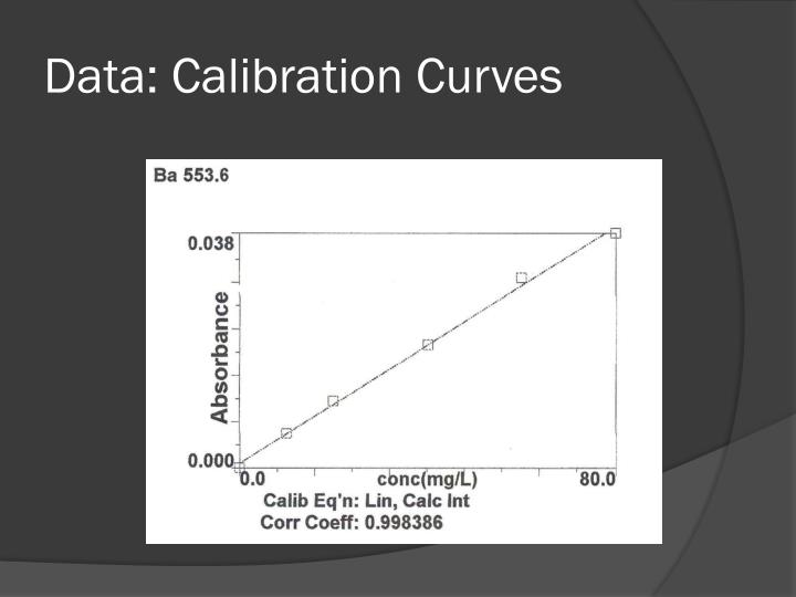 Data: Calibration Curves