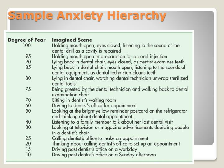 Sample Anxiety Hierarchy