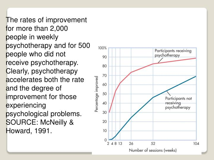 The rates of improvement for more than 2,000 people in weekly psychotherapy and for 500 people who did not receive psychotherapy. Clearly, psychotherapy accelerates both the rate and the degree of improvement for those experiencing psychological problems. SOURCE: McNeilly & Howard, 1991.