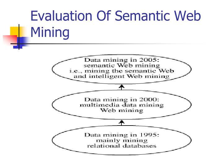 Evaluation Of Semantic Web Mining