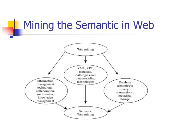 Mining the Semantic in Web