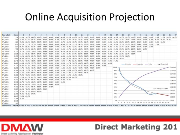 Online Acquisition Projection