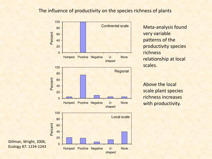 The influence of productivity on the species richness of plants