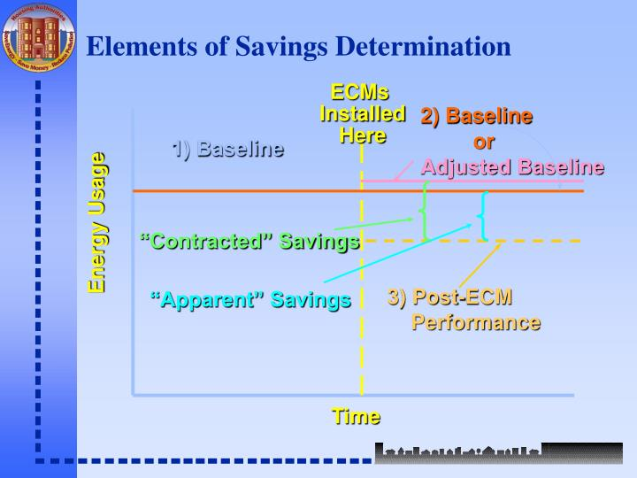 Elements of Savings Determination
