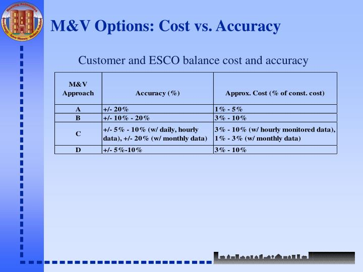 M&V Options: Cost vs. Accuracy