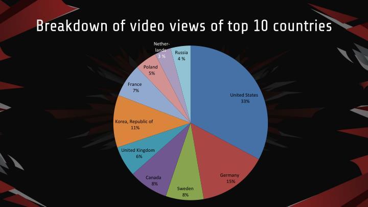 Breakdown of video