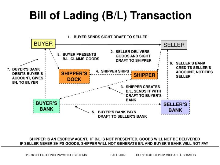 Bill of Lading (B/L) Transaction