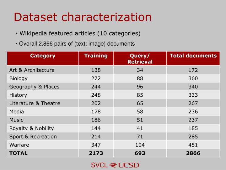 Dataset characterization