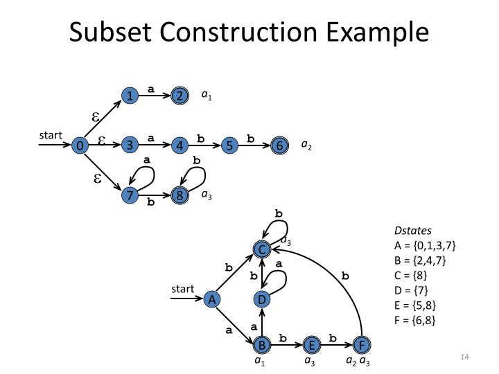 Subset Construction Example