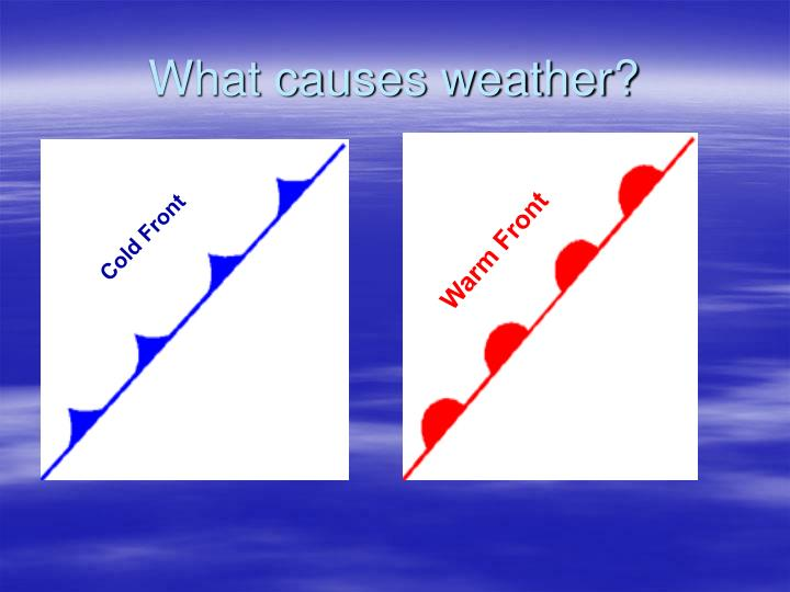 What causes weather?