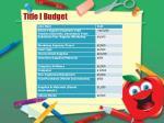 title i budget