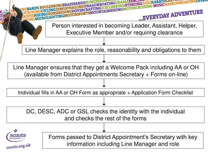 Person interested in becoming Leader, Assistant, Helper, Executive Member and/or requiring clearance