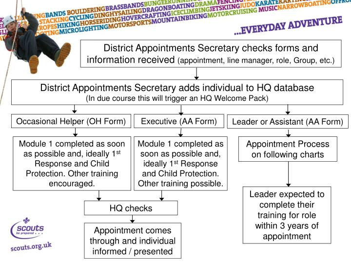 District Appointments Secretary checks forms and information received