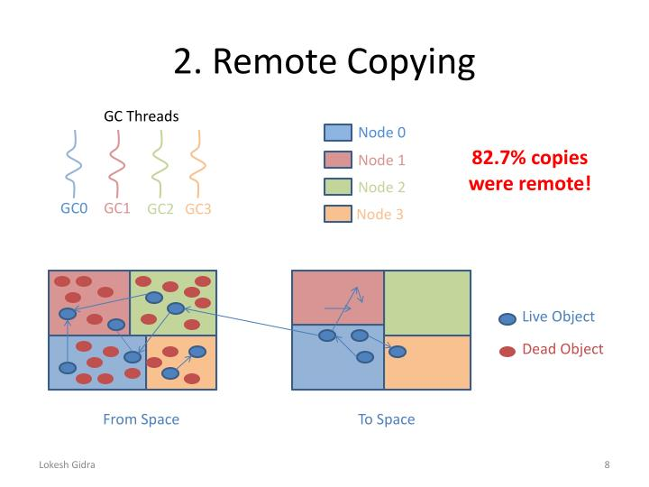 2. Remote Copying