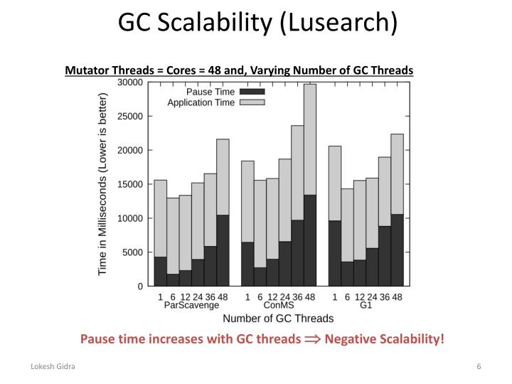 GC Scalability (