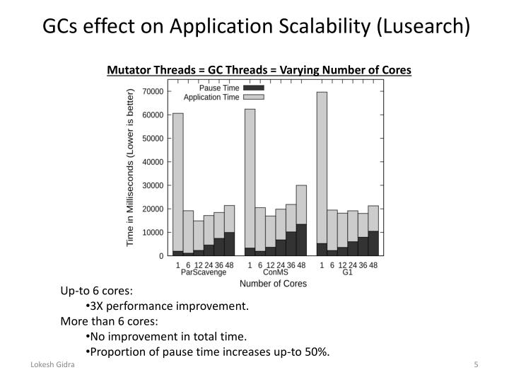 GCs effect on Application Scalability (