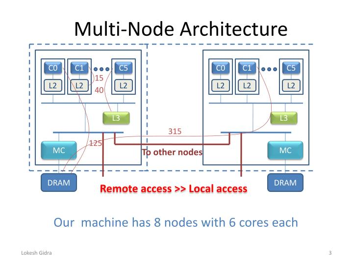 Multi-Node Architecture