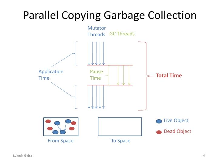 Parallel Copying Garbage Collection