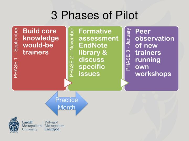 3 Phases of Pilot
