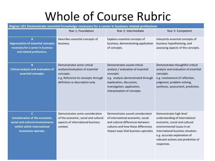 Whole of Course Rubric