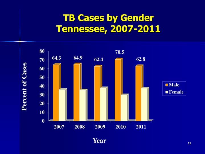 TB Cases