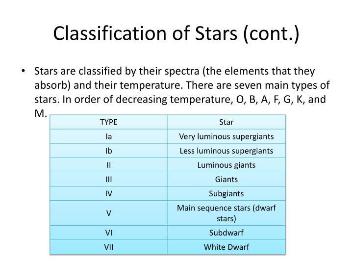 Classification of Stars (cont.)