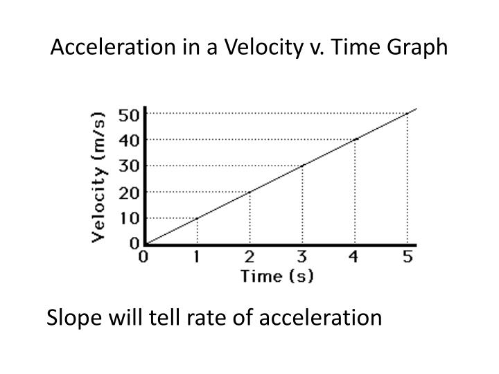 Ppt Constant Speed Acceleration Powerpoint Graph and Velocity Download Free Graph and Velocity [gmss941.online]