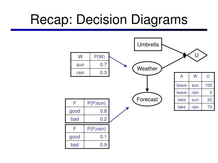 Recap decision diagrams