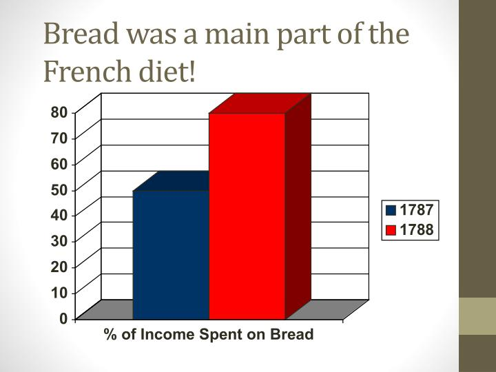 Bread was a main part of the French diet!