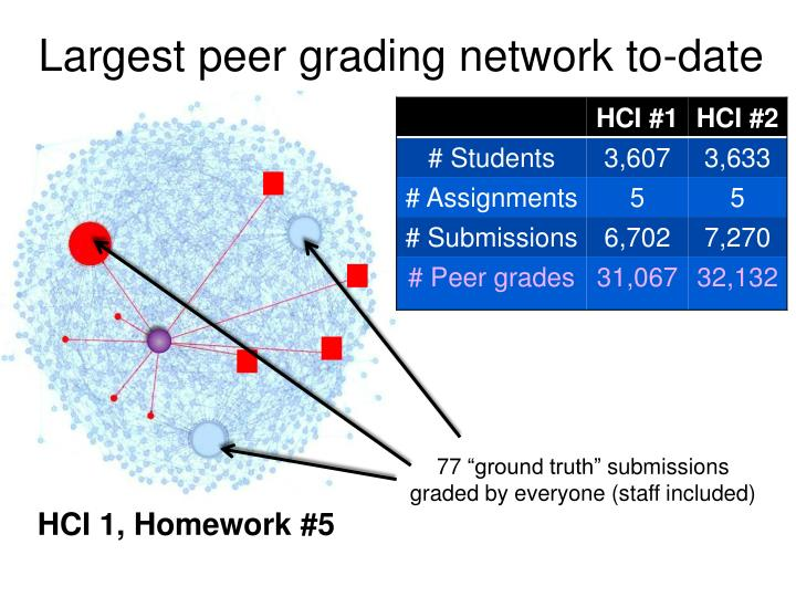 Largest peer grading network to-date