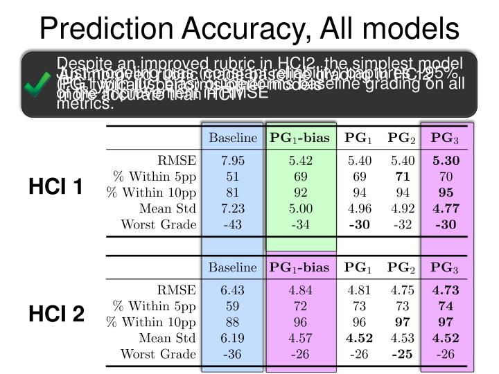 Prediction Accuracy, All models