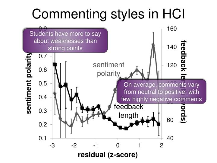 Commenting styles in HCI