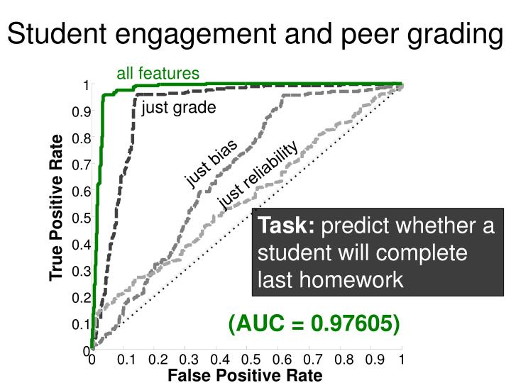 Student engagement and peer grading