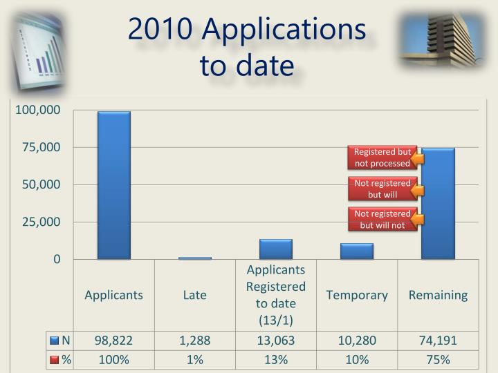 2010 Applications