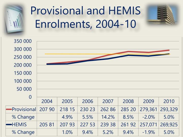 Provisional and HEMIS Enrolments, 2004-10