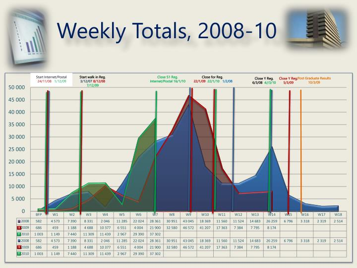 Weekly Totals, 2008-10