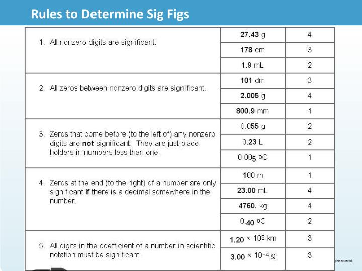 Rules to Determine Sig Figs