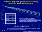 figure 2 adjusted graft survival by kidney donor risk index kdri quintile