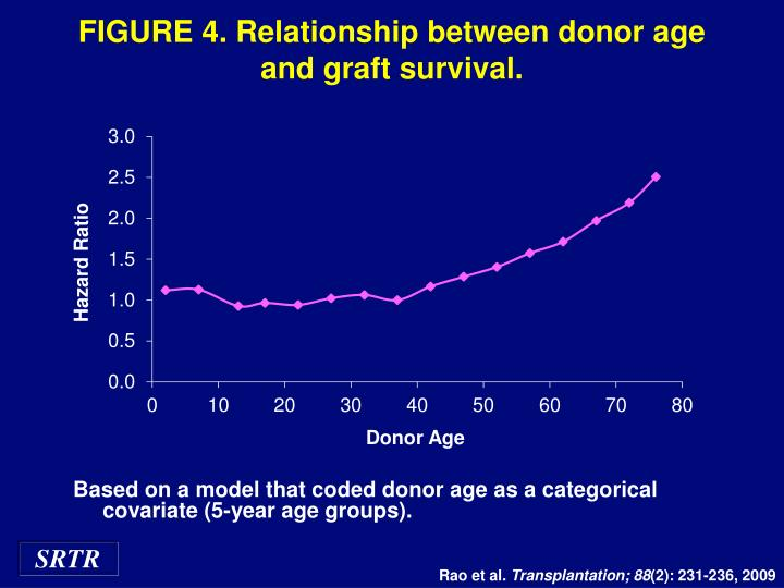 FIGURE 4. Relationship between donor age and graft survival.