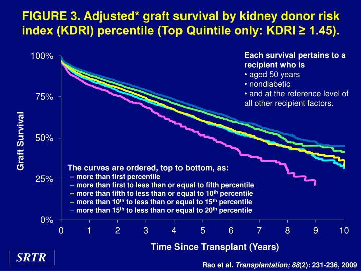 FIGURE 3. Adjusted* graft survival by kidney donor risk index (KDRI) percentile (Top Quintile only: KDRI ≥ 1.45).