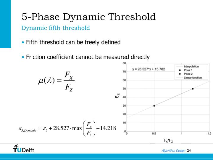 5-Phase Dynamic Threshold