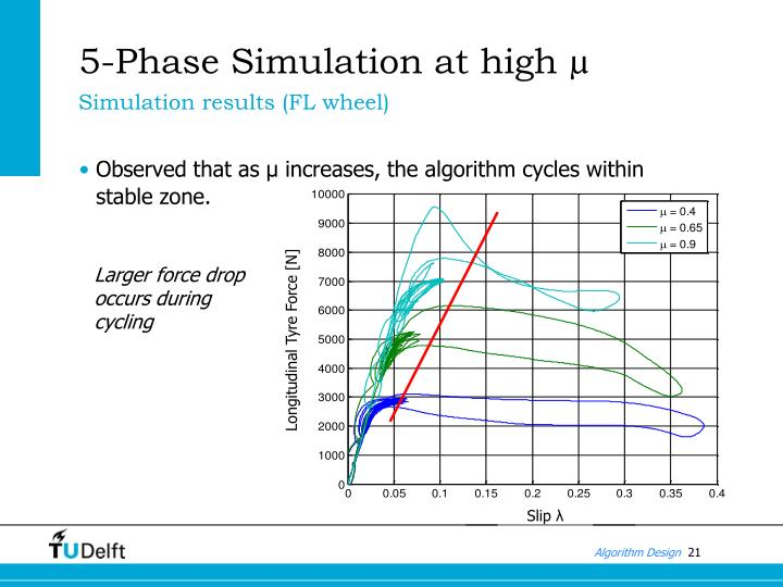 5-Phase Simulation at high µ