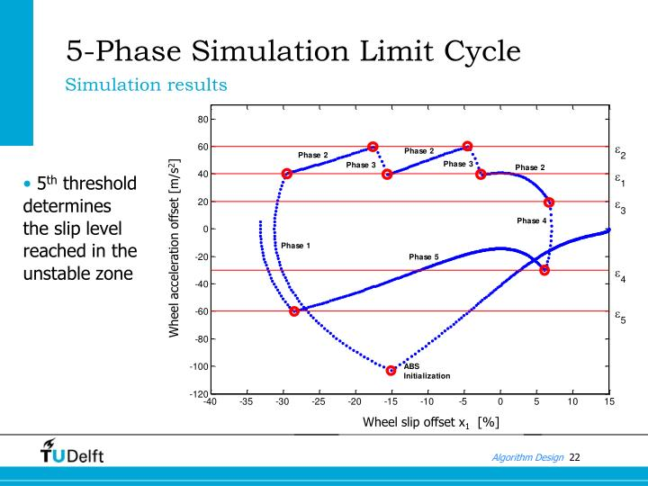 5-Phase Simulation Limit Cycle