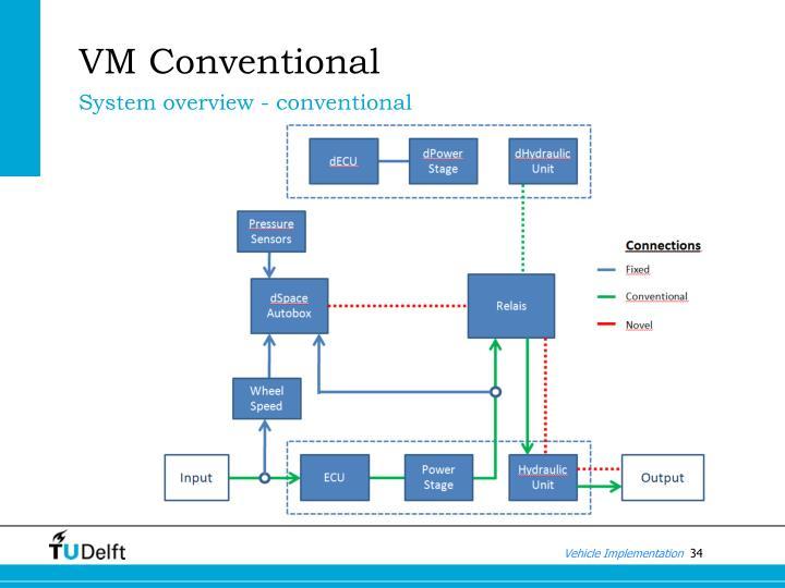 VM Conventional